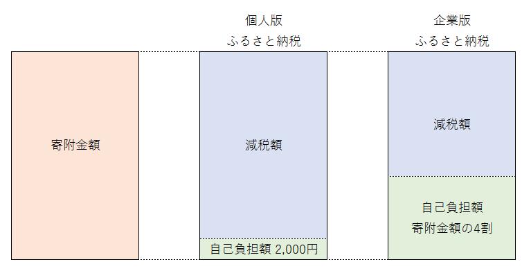 図1企業版ふるさと納税と個人版ふるさと納税の比較