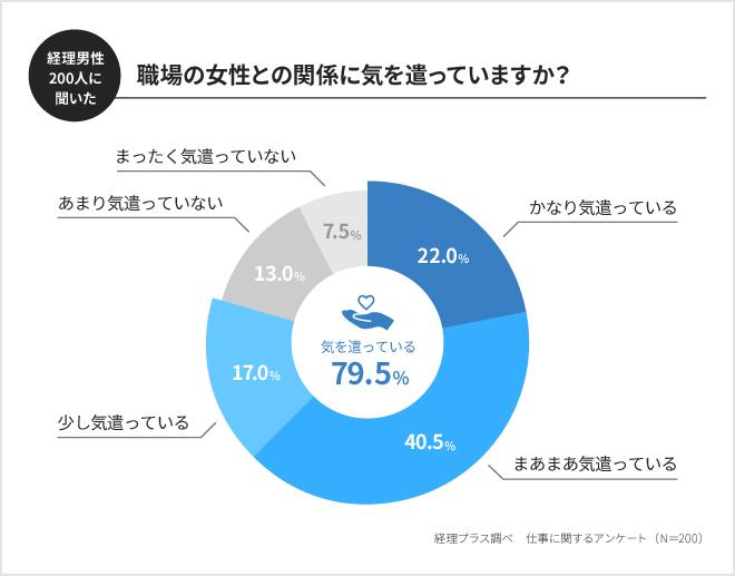 職場の女性に気を遣う経理男子は約8割