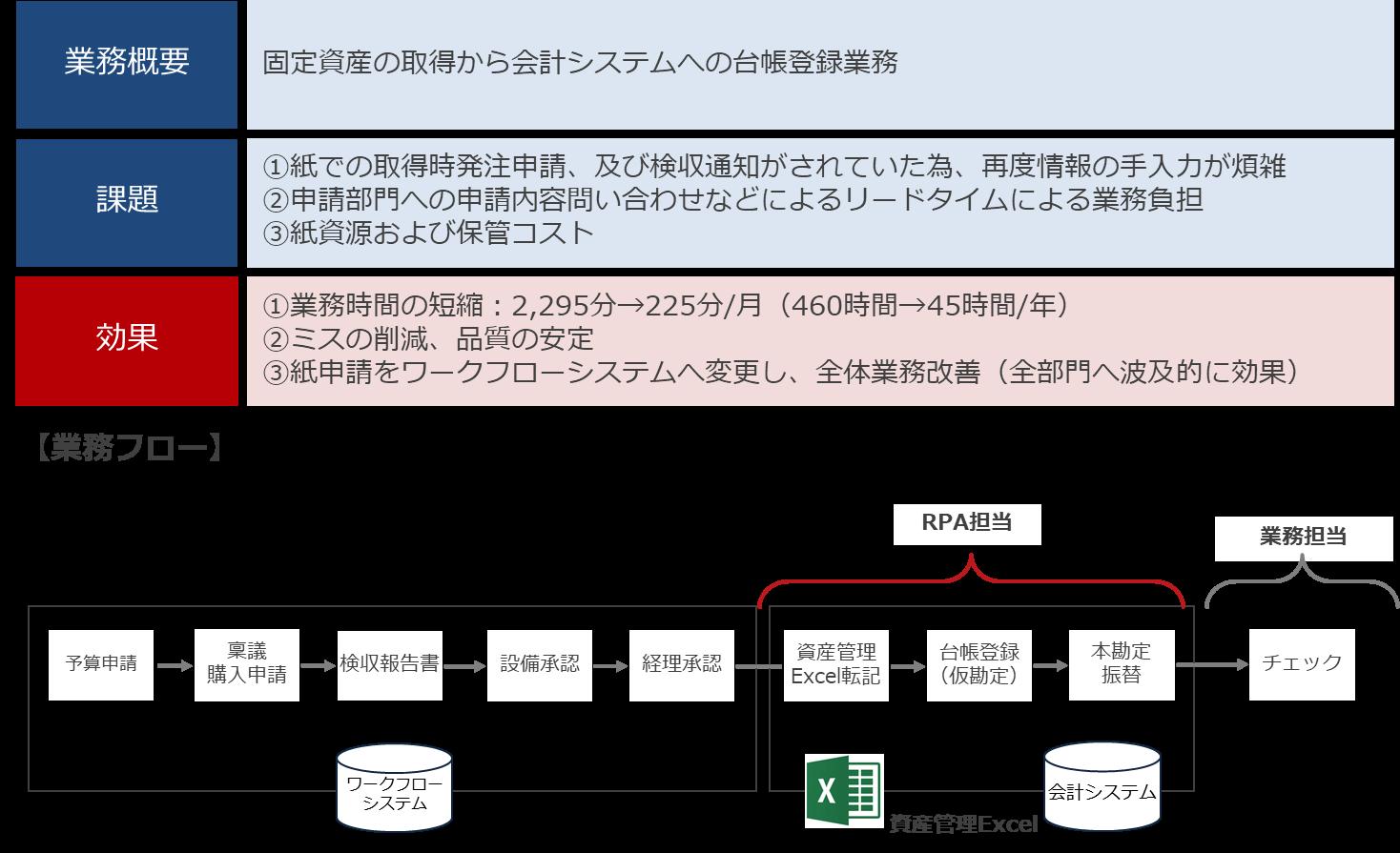 台帳登録(図2)