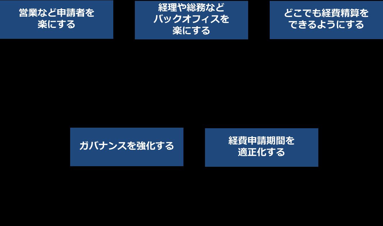 経費精算業務のペーパレス化の目的例
