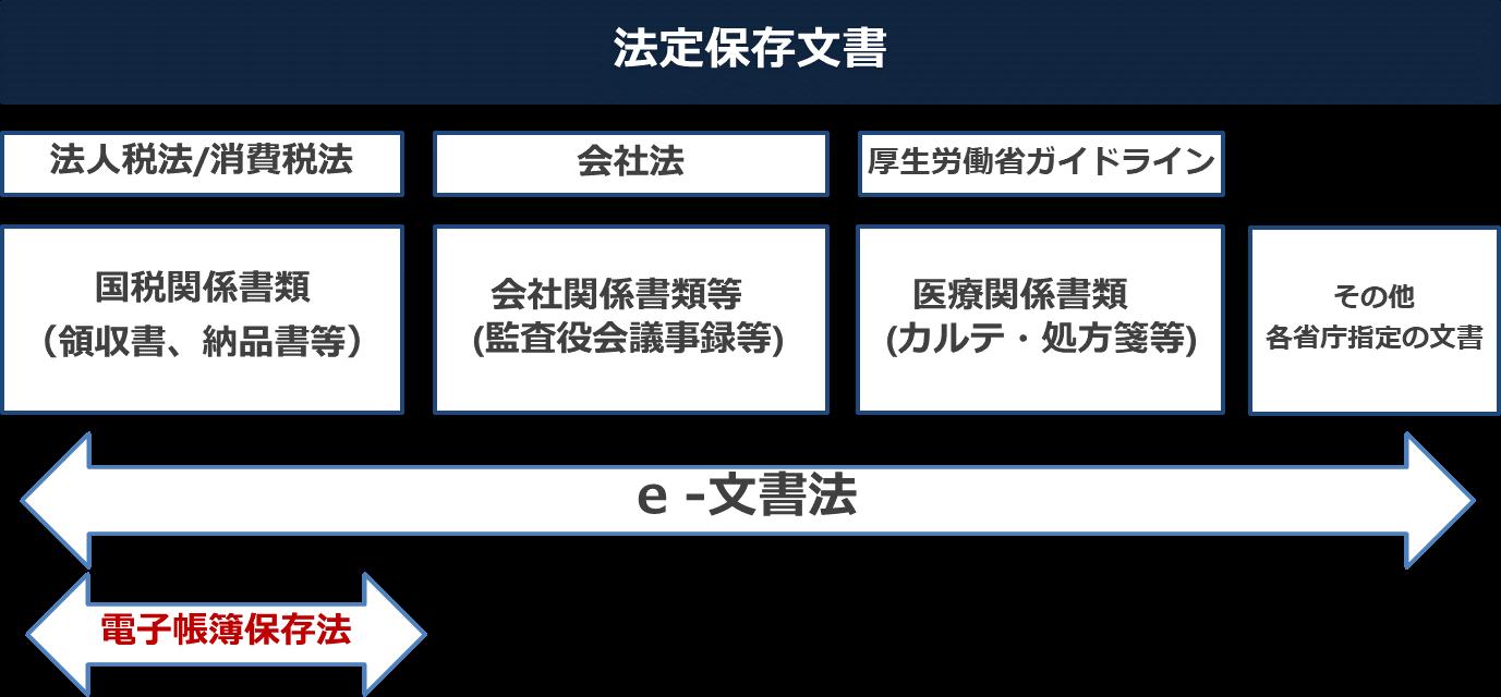 法定保存文書の整理例