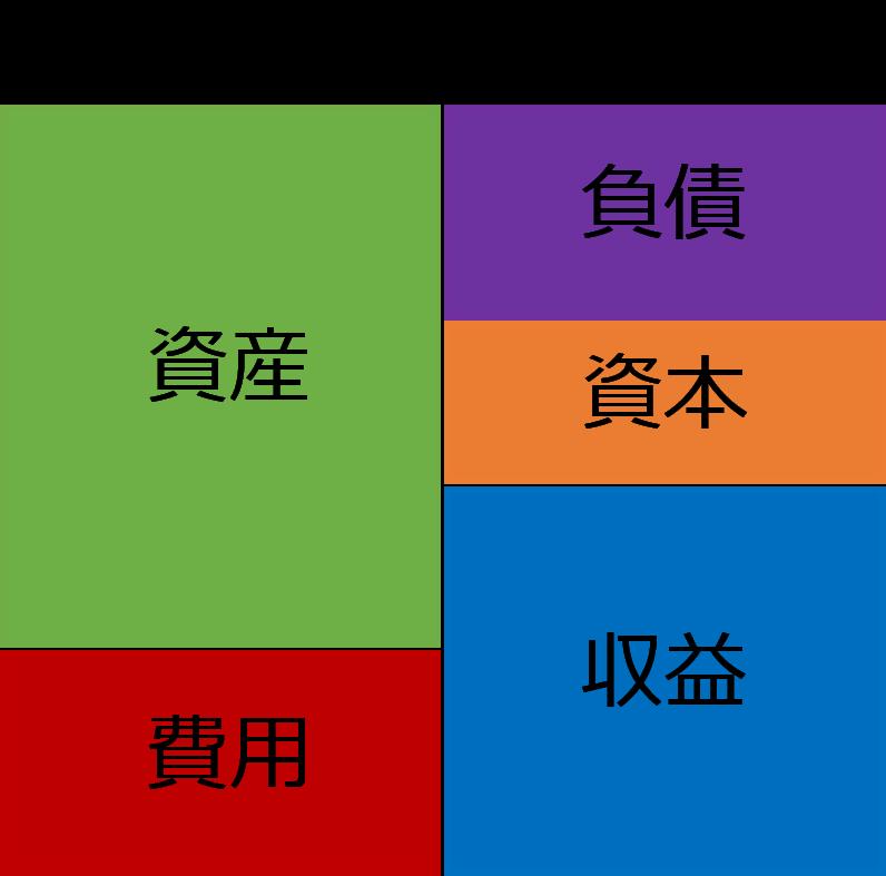 簿記の5要素